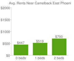 Graph of average rent prices for Camelback East Phoenix